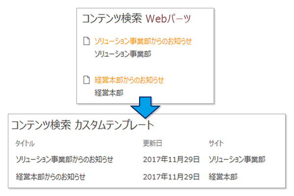 コンテンツ検索用カスタムテンプレート
