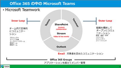 Office 365のスライド
