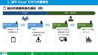 紙や Excel で行う作業報告業務事情(スライド)