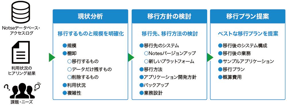 Notes移行アセスメントサービスの現状分析と移行方針の検討
