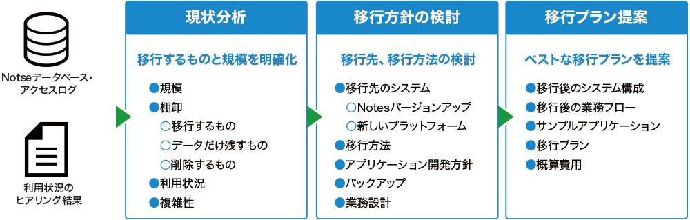 Notes移行アセスメントサービス(現状分析・移行プラン提案)