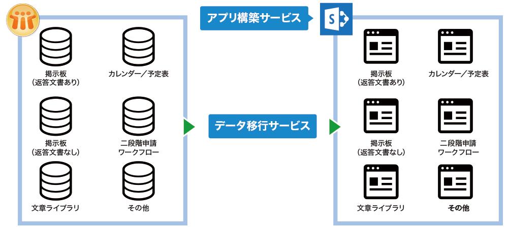 Notesデータ移行サービス(Notes to SharePoint)