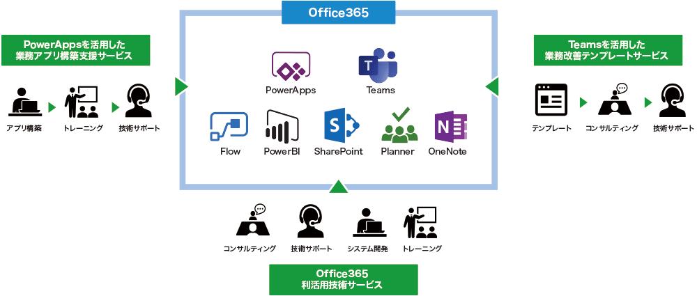 Office365を活用した業務改善を支援
