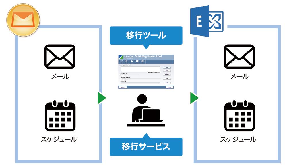 テンダのNotesメール・スケジュール移行サービス