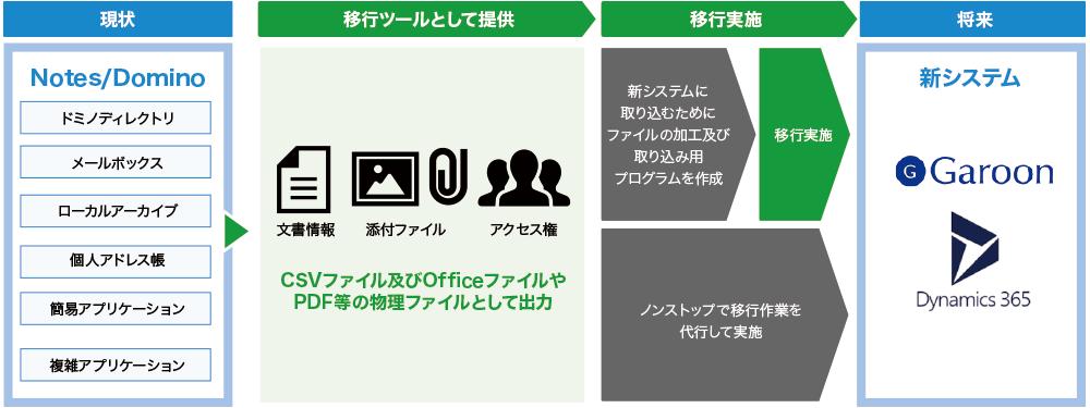 Notesデータ移行サービス