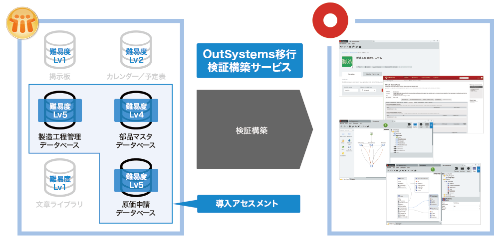 OutSystems移行 検証構築サービス