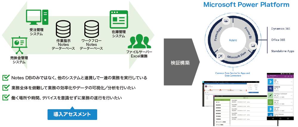 PowerAppsを活用したNotesデータベース移行サービス