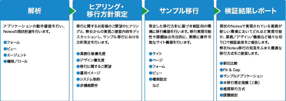 PowerApps移行検証サービス