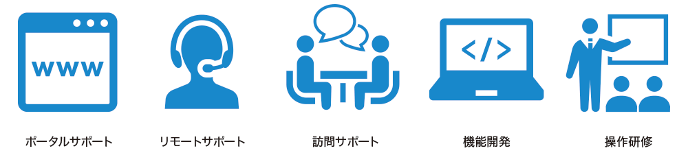サポート内容:ポータルサポート、リモートサポート、訪問サポート、機能開発、操作研修