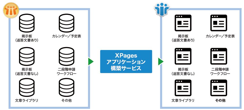 XPagesを活用したNotesデータベース移行サービス