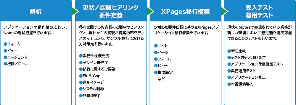 XPagesアプリケーション構築サービス